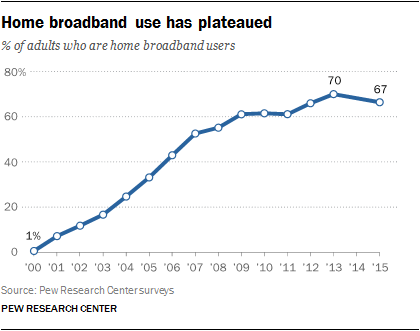 Home broadband use has plateaued
