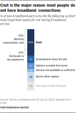 Cost is the major reason most people do not have broadband connections