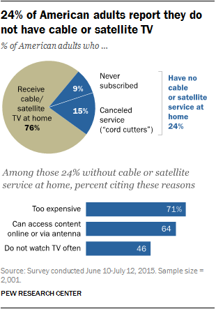 24% of American adults report they do not have cable or satellite TV